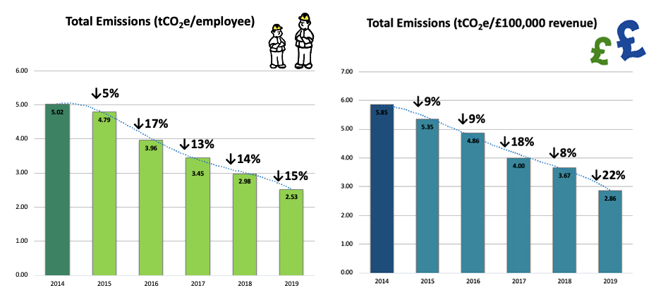 Total emissions (tCO2e per employee  / per £100,000 revenue)