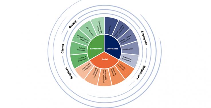 Environmental Social Governance